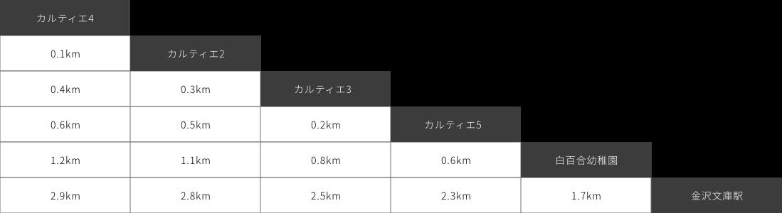 金01系統 バス停間キロ程表