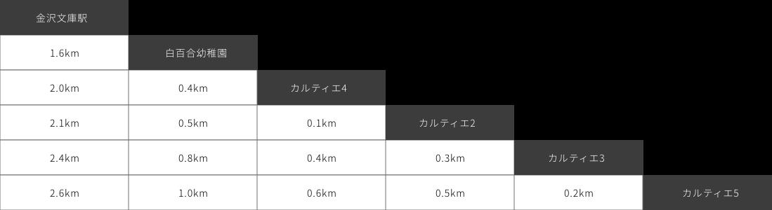 金02系統 バス停間キロ程表